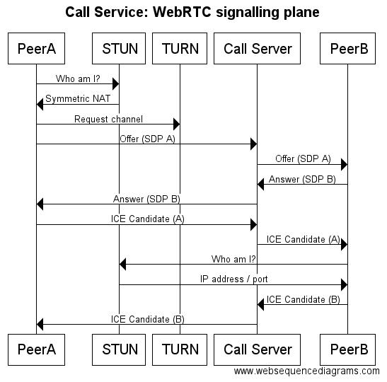 CallServiceSignallingPlane