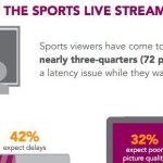 Sports streaming – coming up short?