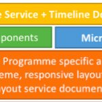 What is a DMApp?